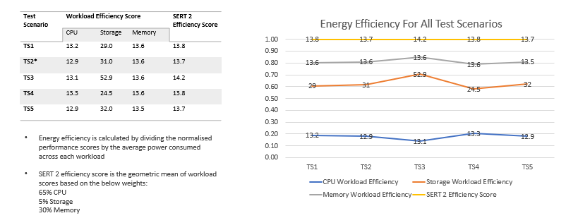 Performance and Energy Draw of New vs Reman Servers
